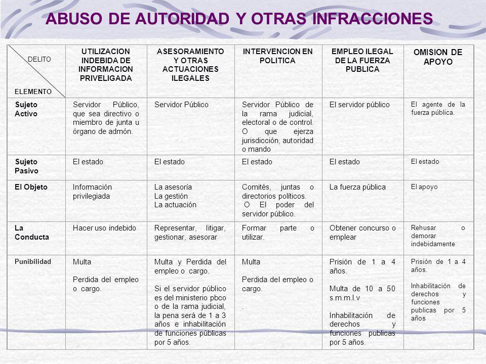 CUADRO COMPARATIVO DELITOS DE LOS ABUSOS DE AUTORIDAD Y OTRAS INFRACCIONES DELITO ELEMENTO UTILIZACION INDEBIDA DE INFORMACION PRIVELIGADA ASESORAMIEN