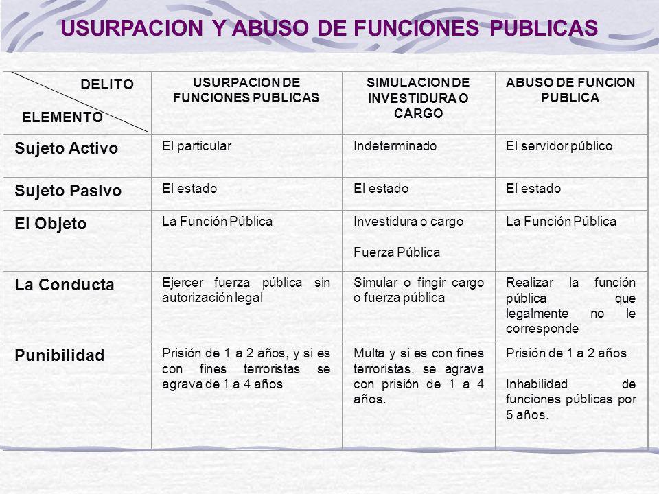 USURPACION Y ABUSO DE FUNCIONES PUBLICAS DELITO ELEMENTO USURPACION DE FUNCIONES PUBLICAS SIMULACION DE INVESTIDURA O CARGO ABUSO DE FUNCION PUBLICA S
