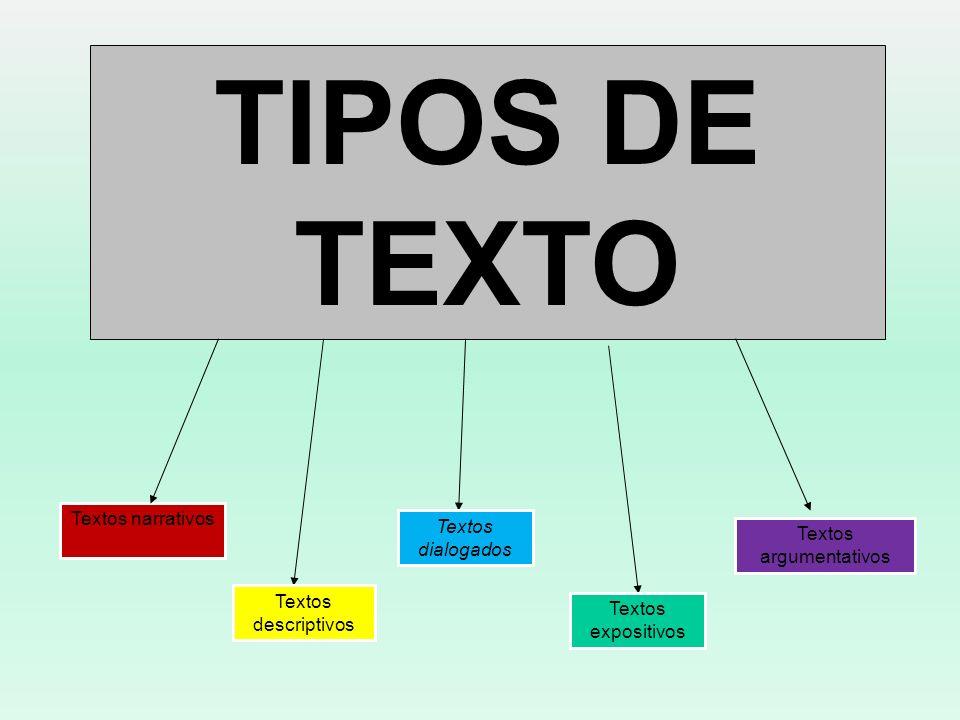 TIPOS DE TEXTO Textos narrativos Textos descriptivos Textos dialogados Textos expositivos Textos argumentativos