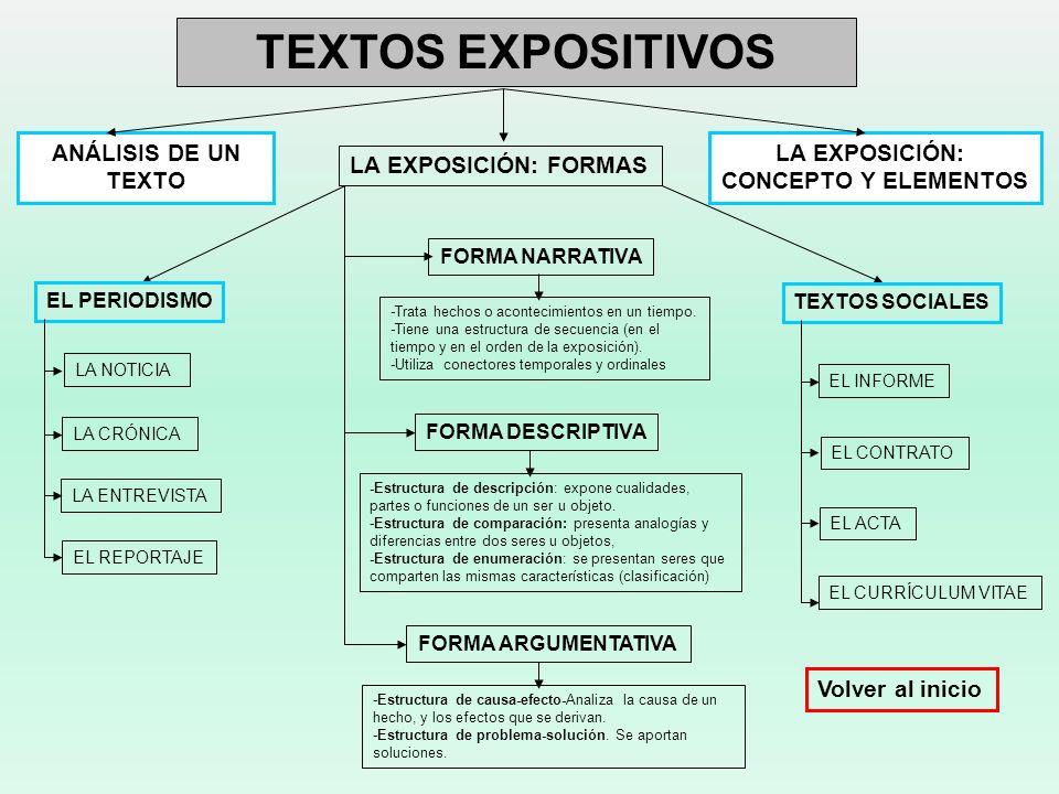 TEXTOS EXPOSITIVOS LA EXPOSICIÓN: CONCEPTO Y ELEMENTOS LA EXPOSICIÓN: FORMAS FORMA NARRATIVA FORMA DESCRIPTIVA FORMA ARGUMENTATIVA EL PERIODISMO TEXTO