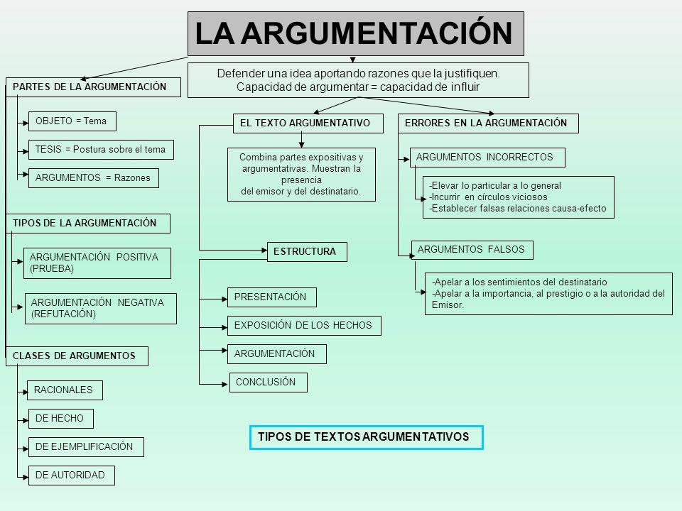 LA ARGUMENTACIÓN Defender una idea aportando razones que la justifiquen. Capacidad de argumentar = capacidad de influir OBJETO = Tema TESIS = Postura