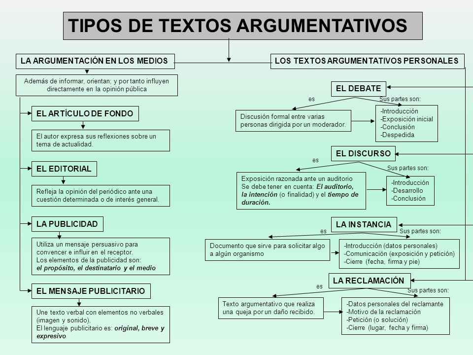 TIPOS DE TEXTOS ARGUMENTATIVOS LA ARGUMENTACIÓN EN LOS MEDIOSLOS TEXTOS ARGUMENTATIVOS PERSONALES EL EDITORIAL EL ARTÍCULO DE FONDO LA PUBLICIDAD EL M
