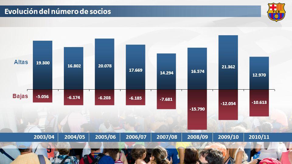 Evolución del número de socios 2008/092007/082006/072005/062004/052003/042010/112009/10 Altas Bajas