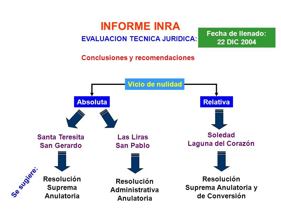 INFORME INRA EVALUACION TECNICA JURIDICA: Fecha de llenado: 22 DIC 2004 Conclusiones y recomendaciones Resolución Suprema Anulatoria Resolución Suprem