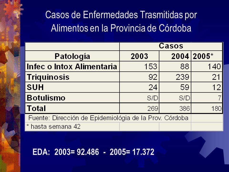 Casos de Enfermedades Trasmitidas por Alimentos en la Provincia de Córdoba EDA: 2003= 92.486 - 2005= 17.372