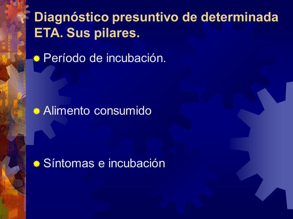 Período de incubación. Alimento consumido Síntomas e incubación Diagnóstico presuntivo de determinada ETA. Sus pilares.