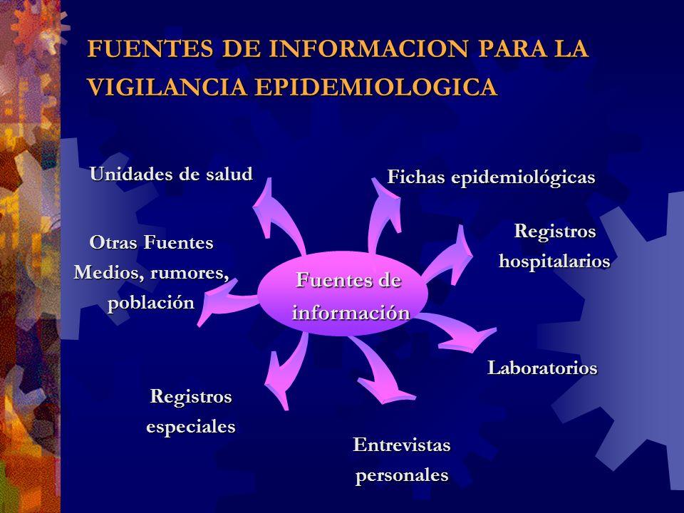 Unidades de salud Fuentes de información información Fichas epidemiológicas Registros hospitalarios Laboratorios Entrevistas personales Registros espe