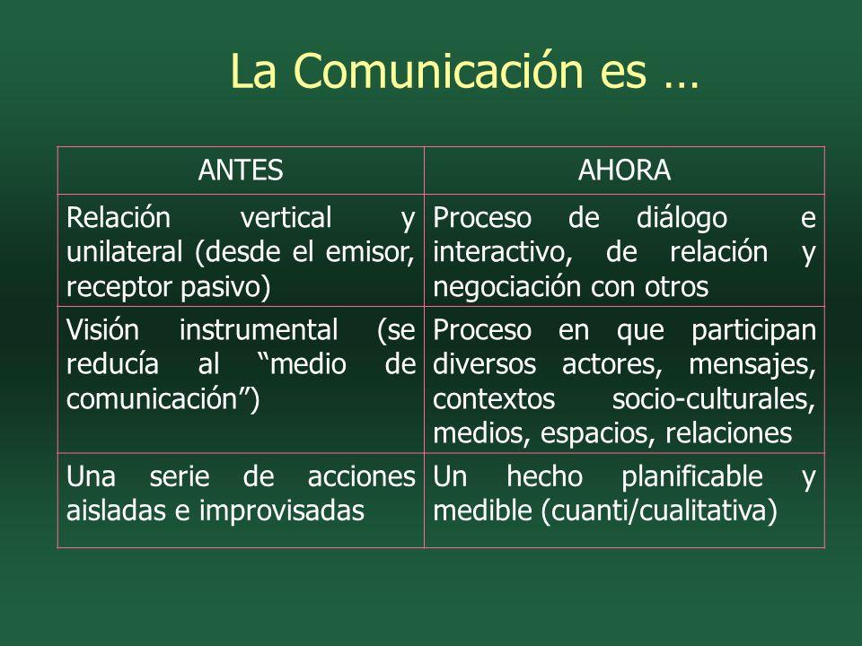 La Comunicación es … ANTESAHORA Relación vertical y unilateral (desde el emisor, receptor pasivo) Proceso de diálogo e interactivo, de relación y negociación con otros Visión instrumental (se reducía al medio de comunicación) Proceso en que participan diversos actores, mensajes, contextos socio-culturales, medios, espacios, relaciones Una serie de acciones aisladas e improvisadas Un hecho planificable y medible (cuanti/cualitativa)