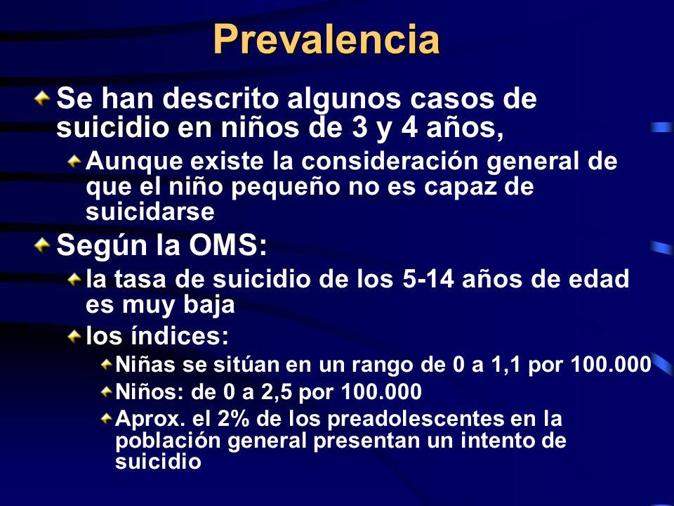 Prevalencia Se han descrito algunos casos de suicidio en niños de 3 y 4 años, Aunque existe la consideración general de que el niño pequeño no es capa