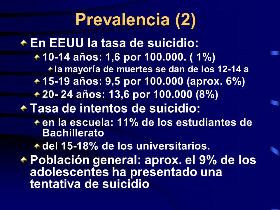 Prevalencia (2) En EEUU la tasa de suicidio: 10-14 años: 1,6 por 100.000. ( 1%) la mayoría de muertes se dan de los 12-14 a 15-19 años: 9,5 por 100.00