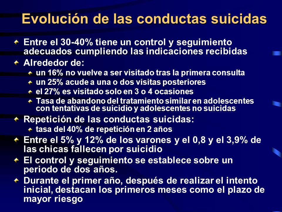 Evolución de las conductas suicidas Entre el 30-40% tiene un control y seguimiento adecuados cumpliendo las indicaciones recibidas Alrededor de: un 16