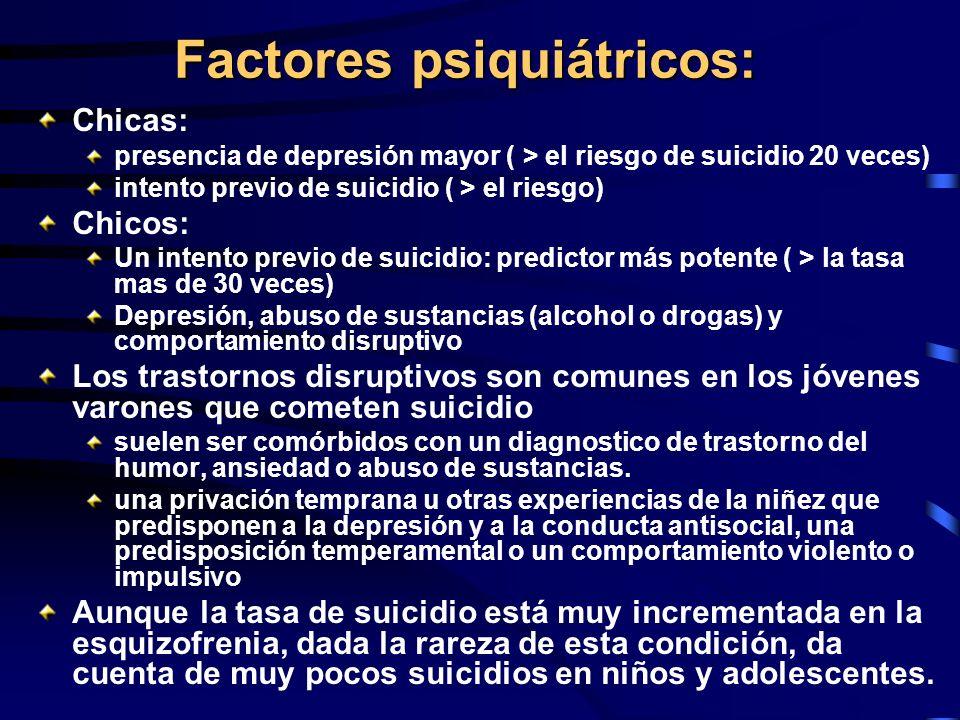 Factores psiquiátricos: Chicas: presencia de depresión mayor ( > el riesgo de suicidio 20 veces) intento previo de suicidio ( > el riesgo) Chicos: Un