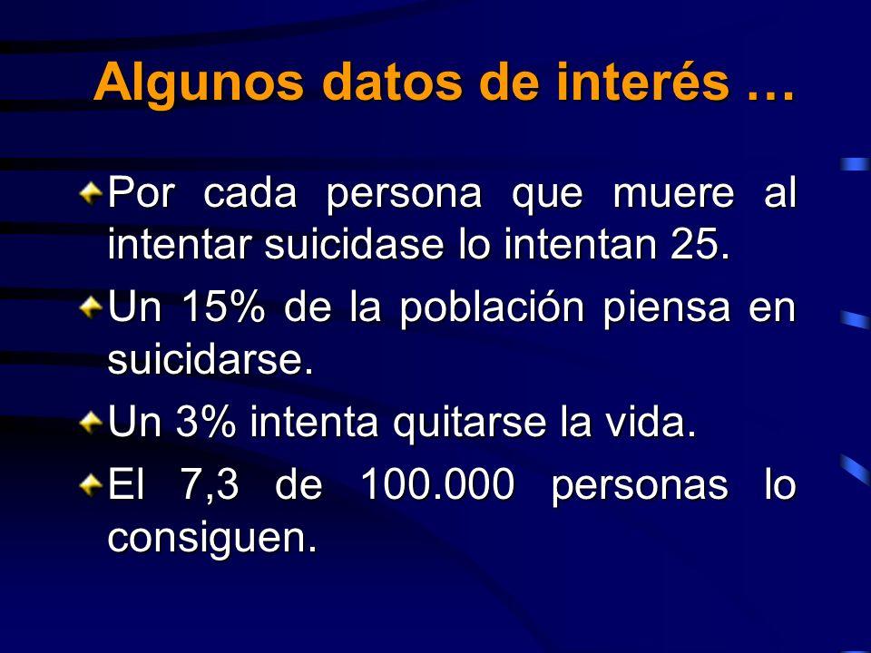 Algunos datos de interés … Por cada persona que muere al intentar suicidase lo intentan 25. Un 15% de la población piensa en suicidarse. Un 3% intenta