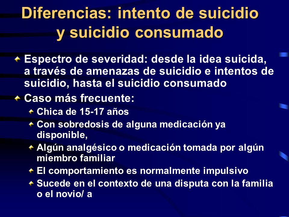 Diferencias: intento de suicidio y suicidio consumado Espectro de severidad: desde la idea suicida, a través de amenazas de suicidio e intentos de sui