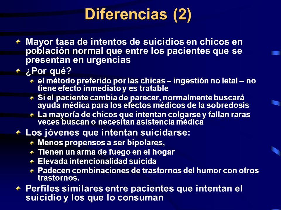 Diferencias (2) Mayor tasa de intentos de suicidios en chicos en población normal que entre los pacientes que se presentan en urgencias ¿Por qué? el m
