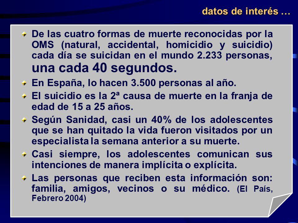De las cuatro formas de muerte reconocidas por la OMS (natural, accidental, homicidio y suicidio) cada día se suicidan en el mundo 2.233 personas, una