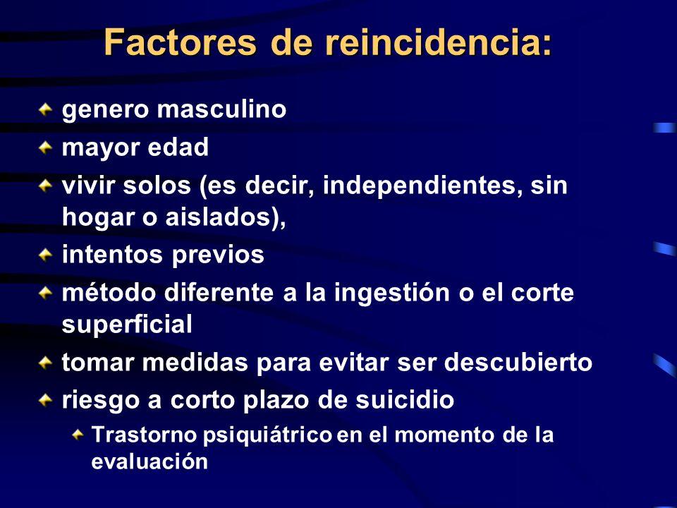 Factores de reincidencia: genero masculino mayor edad vivir solos (es decir, independientes, sin hogar o aislados), intentos previos método diferente
