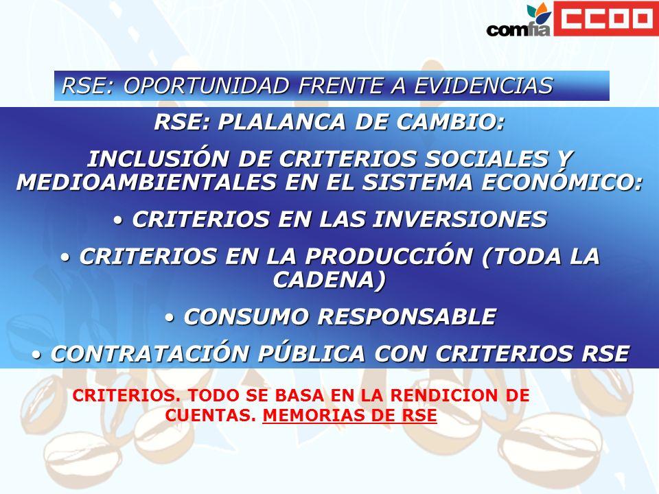 RSE: OPORTUNIDAD FRENTE A EVIDENCIAS RSE: PLALANCA DE CAMBIO: INCLUSIÓN DE CRITERIOS SOCIALES Y MEDIOAMBIENTALES EN EL SISTEMA ECONÓMICO: CRITERIOS EN LAS INVERSIONES CRITERIOS EN LAS INVERSIONES CRITERIOS EN LA PRODUCCIÓN (TODA LA CADENA) CRITERIOS EN LA PRODUCCIÓN (TODA LA CADENA) CONSUMO RESPONSABLE CONSUMO RESPONSABLE CONTRATACIÓN PÚBLICA CON CRITERIOS RSE CONTRATACIÓN PÚBLICA CON CRITERIOS RSE CRITERIOS.