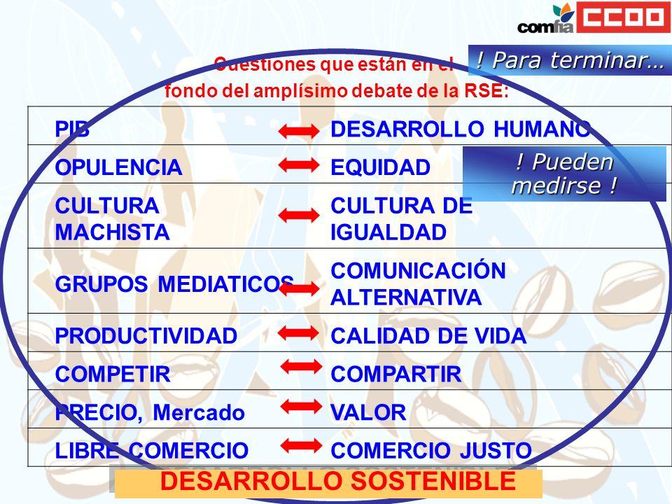Cuestiones que están en el fondo del amplísimo debate de la RSE: PIBDESARROLLO HUMANO OPULENCIAEQUIDAD CULTURA MACHISTA CULTURA DE IGUALDAD GRUPOS MEDIATICOS COMUNICACIÓN ALTERNATIVA PRODUCTIVIDADCALIDAD DE VIDA COMPETIRCOMPARTIR PRECIO, MercadoVALOR LIBRE COMERCIOCOMERCIO JUSTO .