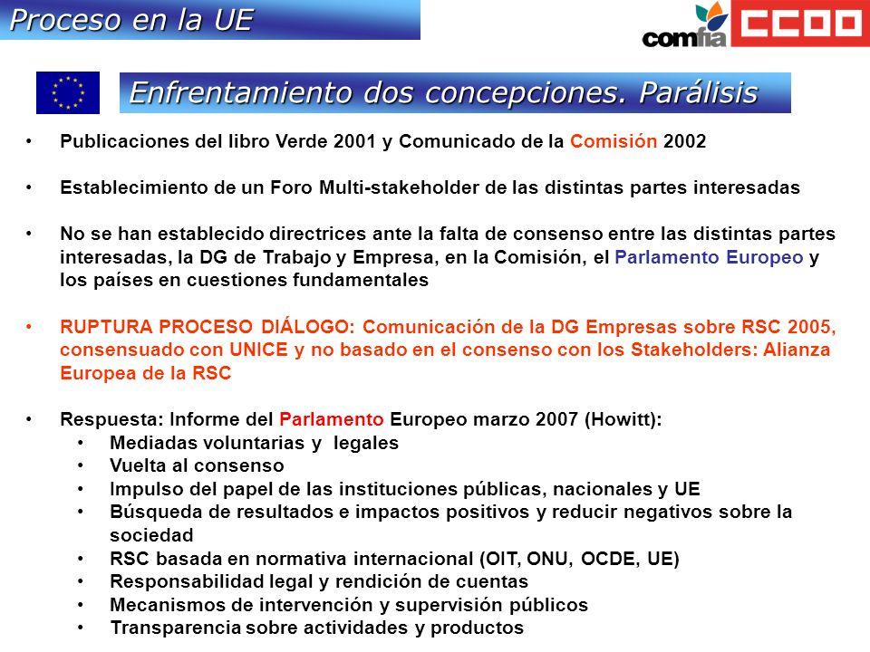 Proceso en la UE Publicaciones del libro Verde 2001 y Comunicado de la Comisión 2002 Establecimiento de un Foro Multi-stakeholder de las distintas partes interesadas No se han establecido directrices ante la falta de consenso entre las distintas partes interesadas, la DG de Trabajo y Empresa, en la Comisión, el Parlamento Europeo y los países en cuestiones fundamentales RUPTURA PROCESO DIÁLOGO: Comunicación de la DG Empresas sobre RSC 2005, consensuado con UNICE y no basado en el consenso con los Stakeholders: Alianza Europea de la RSC Respuesta: Informe del Parlamento Europeo marzo 2007 (Howitt): Mediadas voluntarias y legales Vuelta al consenso Impulso del papel de las instituciones públicas, nacionales y UE Búsqueda de resultados e impactos positivos y reducir negativos sobre la sociedad RSC basada en normativa internacional (OIT, ONU, OCDE, UE) Responsabilidad legal y rendición de cuentas Mecanismos de intervención y supervisión públicos Transparencia sobre actividades y productos Enfrentamiento dos concepciones.