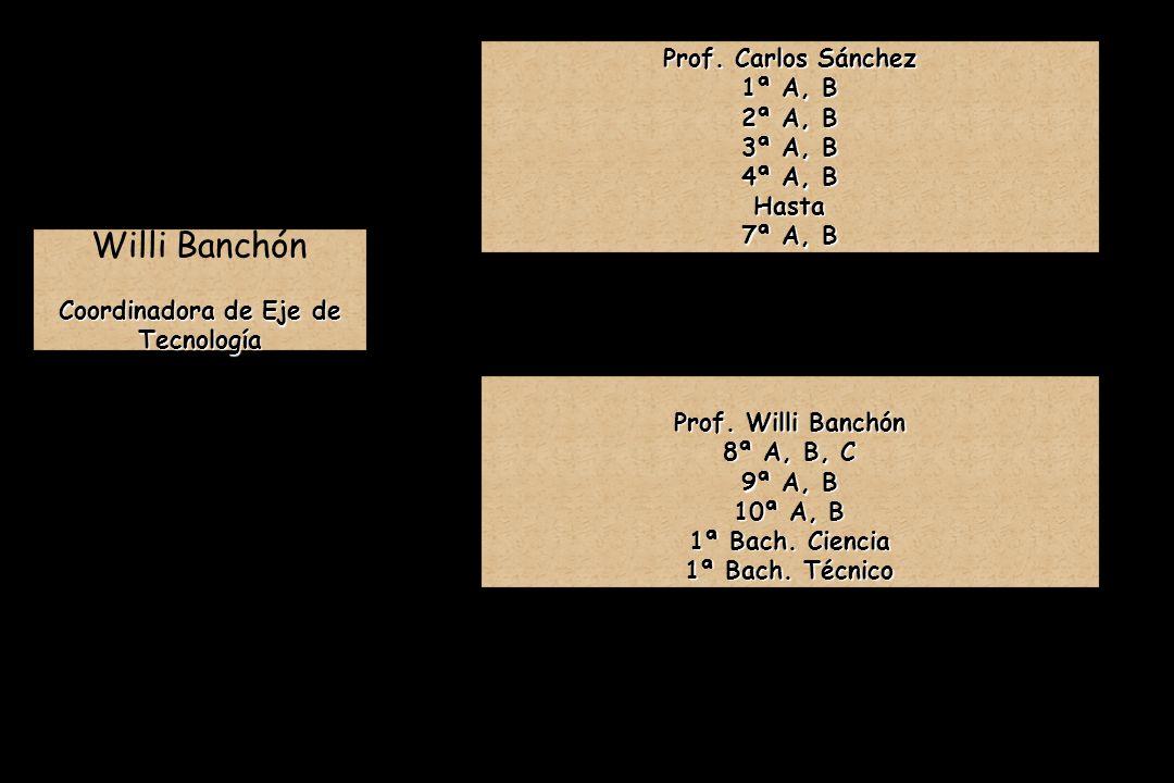 Miss. Brenda Calle Miss. Brenda Calle Matemáticas 5 A, B y 6 A, B Miss. Gladys Aguilera Miss. Gladys Aguilera Matemáticas 7 A Coordinadora de Eje de M