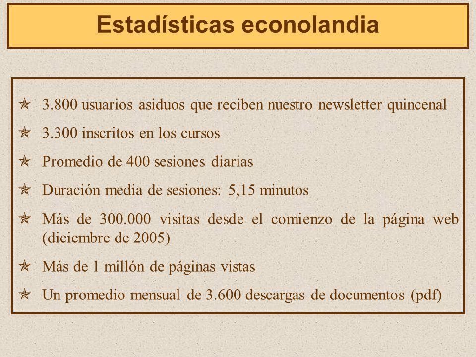 3.800 usuarios asiduos que reciben nuestro newsletter quincenal 3.300 inscritos en los cursos Promedio de 400 sesiones diarias Duración media de sesiones: 5,15 minutos Más de 300.000 visitas desde el comienzo de la página web (diciembre de 2005) Más de 1 millón de páginas vistas Un promedio mensual de 3.600 descargas de documentos (pdf) Estadísticas econolandia