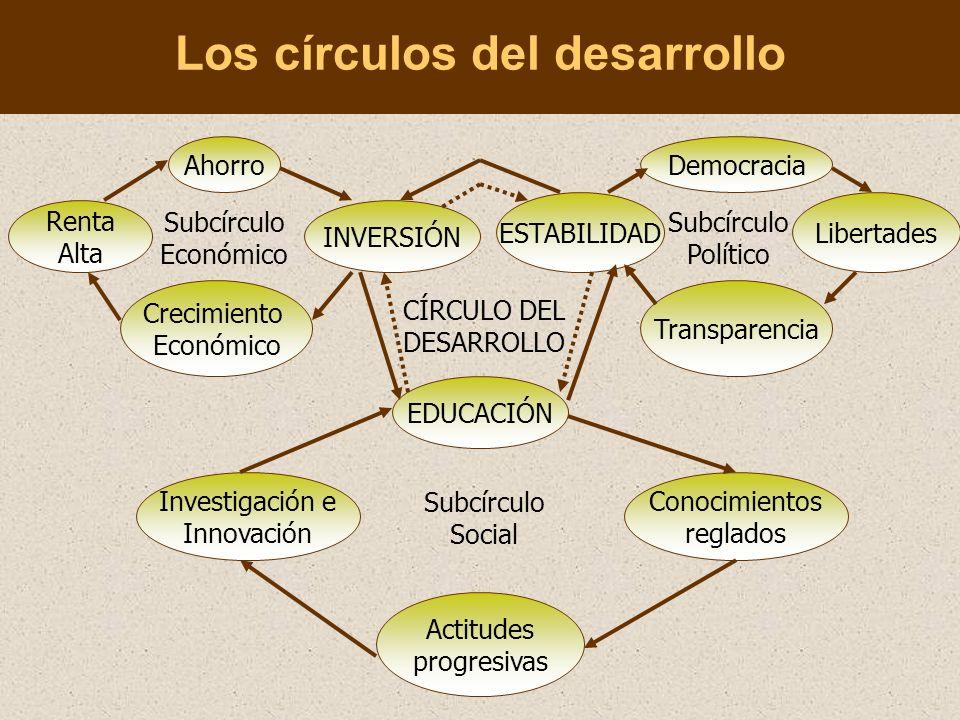 Los círculos del desarrollo Ahorro Renta Alta Crecimiento Económico INVERSIÓN Subcírculo Económico CÍRCULO DEL DESARROLLO ESTABILIDAD Democracia Transparencia Libertades Subcírculo Político EDUCACIÓN Investigación e Innovación Conocimientos reglados Subcírculo Social Actitudes progresivas
