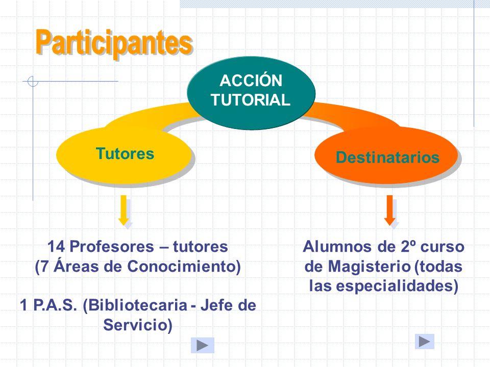 ACCIÓN TUTORIAL Tutores Destinatarios Alumnos de 2º curso de Magisterio (todas las especialidades) 14 Profesores – tutores (7 Áreas de Conocimiento) 1 P.A.S.