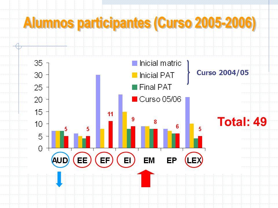 Curso 2004/05 Total: 49