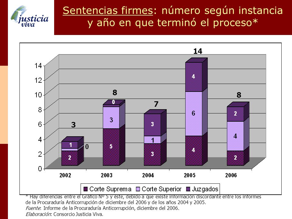 Sentencias firmes: número según instancia y año en que terminó el proceso* * Hay diferencias entre el Gráfico Nº 5 y éste, debido a que existe informa