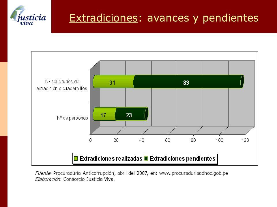 Extradiciones: avances y pendientes Fuente: Procuraduría Anticorrupción, abril del 2007, en: www.procuraduriaadhoc.gob.pe Elaboración: Consorcio Justi