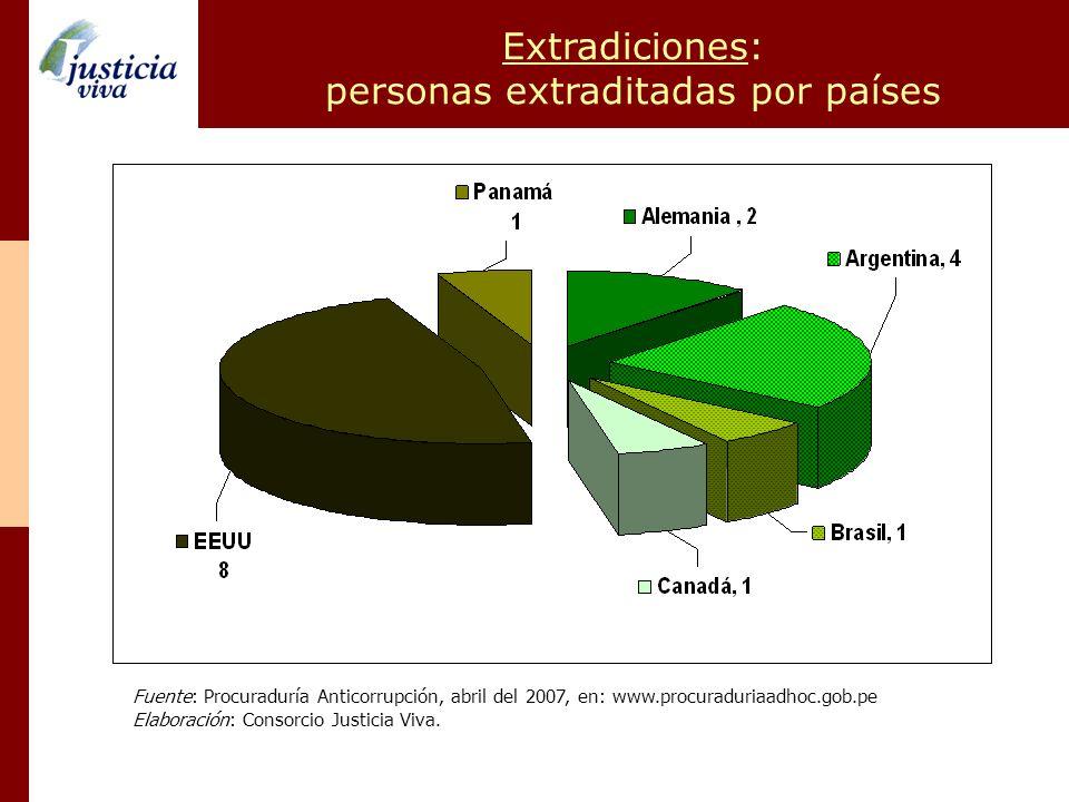 Extradiciones: personas extraditadas por países Fuente: Procuraduría Anticorrupción, abril del 2007, en: www.procuraduriaadhoc.gob.pe Elaboración: Con