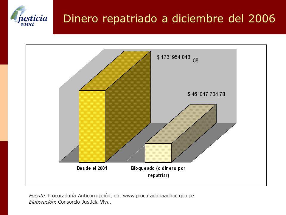 Dinero repatriado a diciembre del 2006 Fuente: Procuraduría Anticorrupción, en: www.procuraduriaadhoc.gob.pe Elaboración: Consorcio Justicia Viva..88