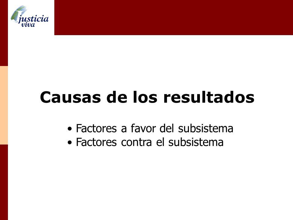 Causas de los resultados Factores a favor del subsistema Factores contra el subsistema
