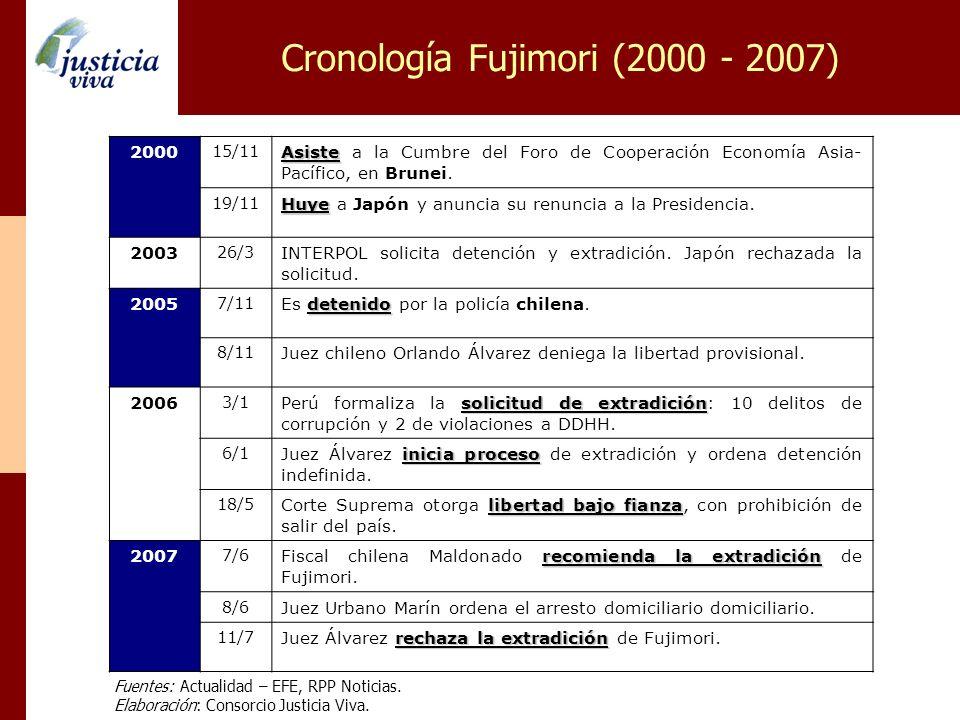 Cronología Fujimori (2000 - 2007) 2000 15/11 Asiste Asiste a la Cumbre del Foro de Cooperación Economía Asia- Pacífico, en Brunei. 19/11 Huye Huye a J