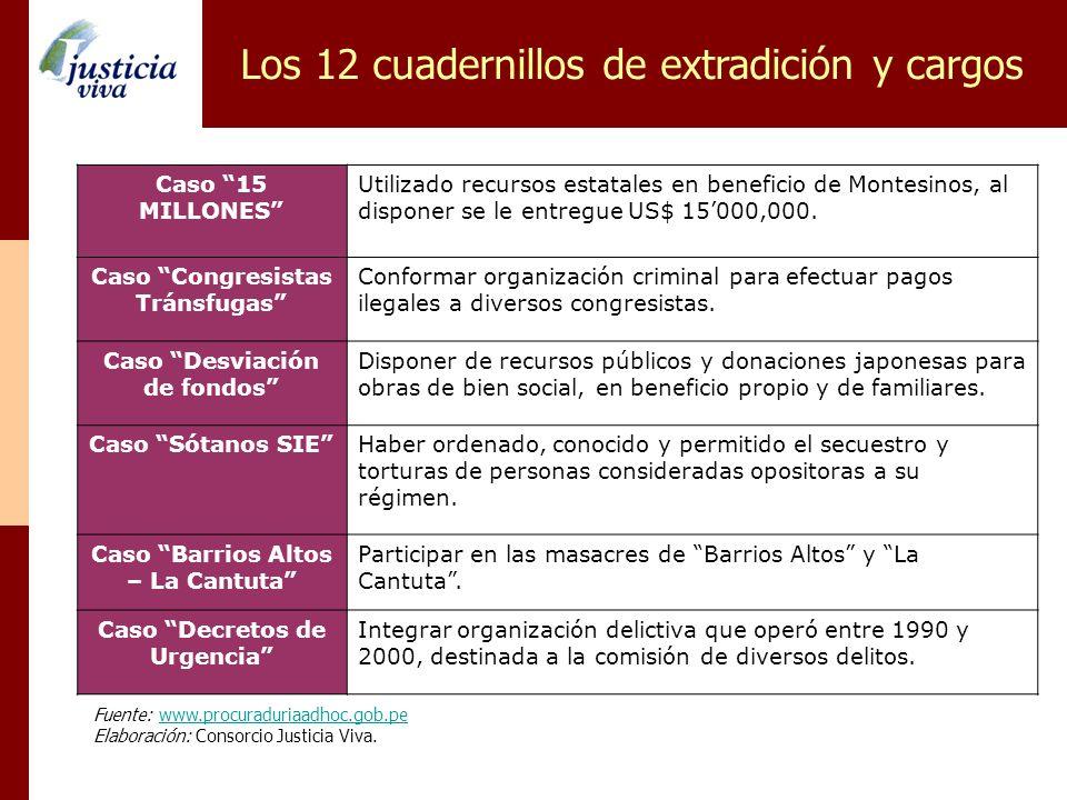 Los 12 cuadernillos de extradición y cargos Fuente: www.procuraduriaadhoc.gob.pewww.procuraduriaadhoc.gob.pe Elaboración: Consorcio Justicia Viva. Cas