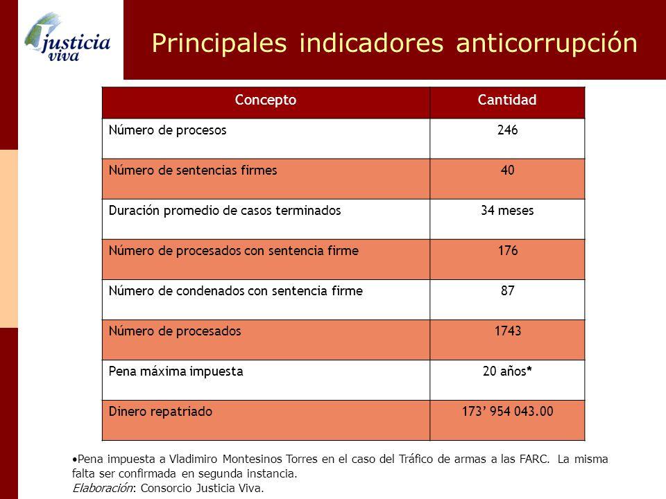 Principales indicadores anticorrupción Pena impuesta a Vladimiro Montesinos Torres en el caso del Tráfico de armas a las FARC. La misma falta ser conf