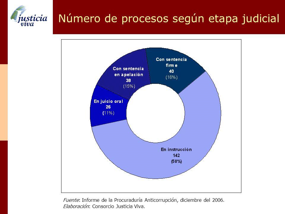 Número de procesos según etapa judicial Fuente: Informe de la Procuraduría Anticorrupción, diciembre del 2006. Elaboración: Consorcio Justicia Viva.