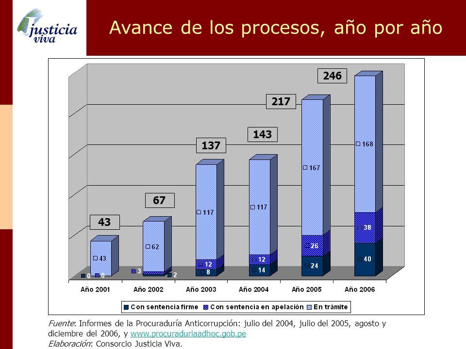 Avance de los procesos, año por año Fuente: Informes de la Procuraduría Anticorrupción: julio del 2004, julio del 2005, agosto y diciembre del 2006, y