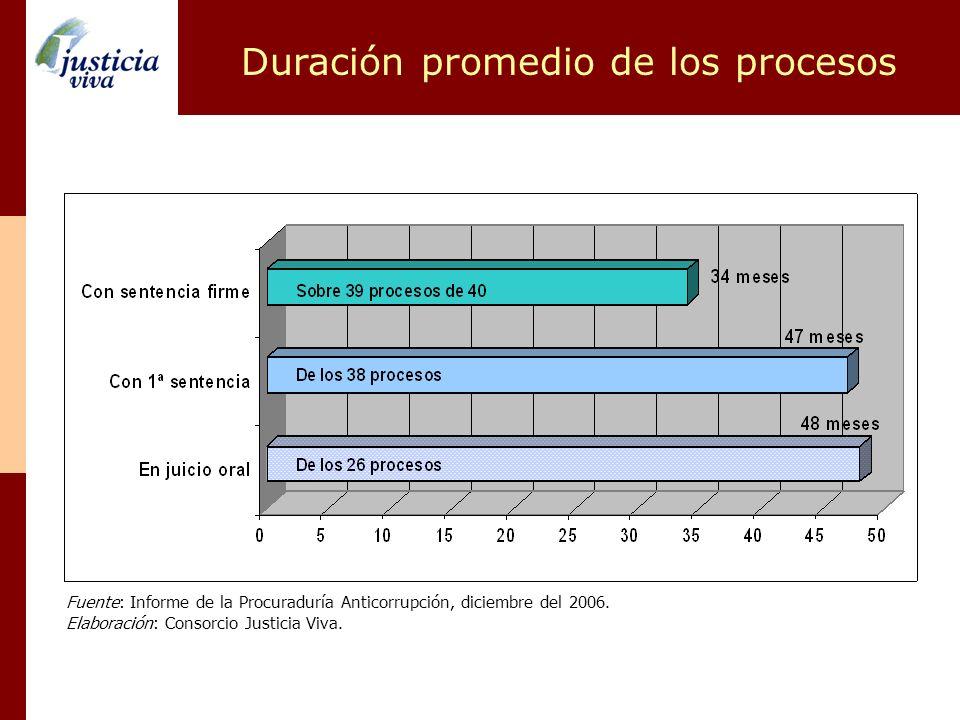 Duración promedio de los procesos Fuente: Informe de la Procuraduría Anticorrupción, diciembre del 2006. Elaboración: Consorcio Justicia Viva.