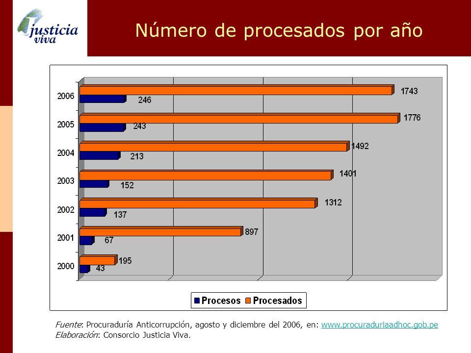 Número de procesados por año Fuente: Procuraduría Anticorrupción, agosto y diciembre del 2006, en: www.procuraduriaadhoc.gob.pewww.procuraduriaadhoc.g