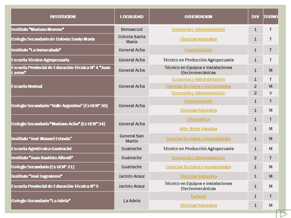 INSTITUCIONLOCALIDADORIENTACIONDIVTURNO Instituto