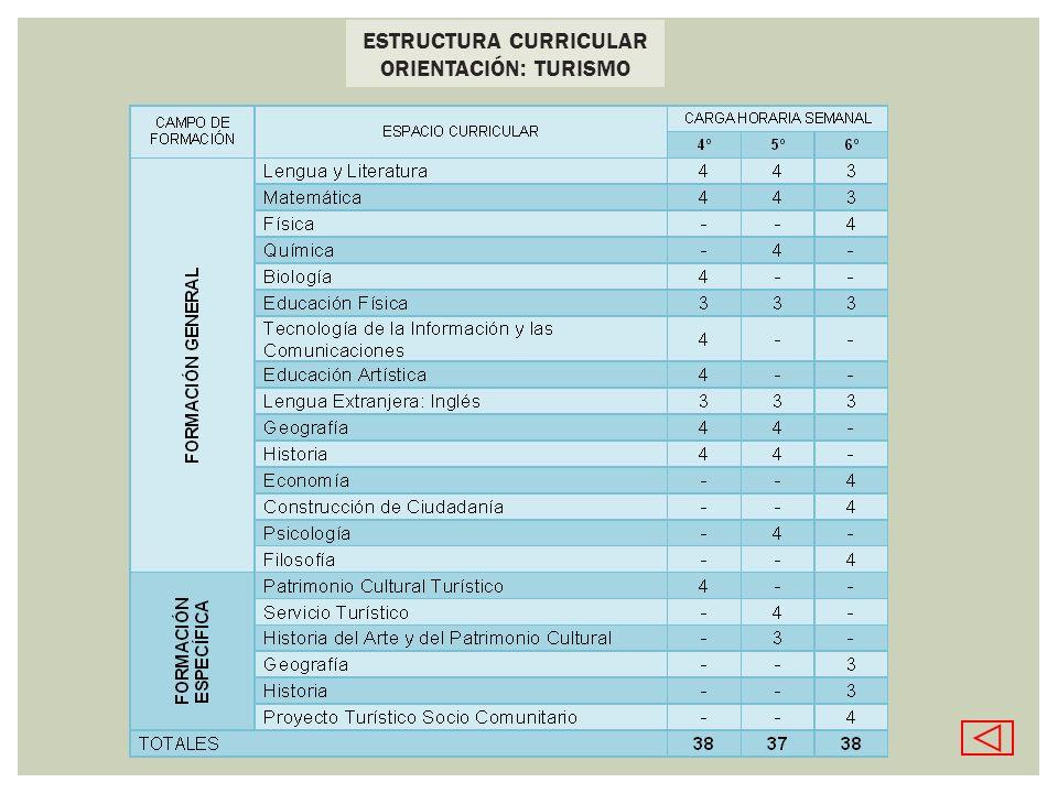ESTRUCTURA CURRICULAR ORIENTACIÓN: TURISMO
