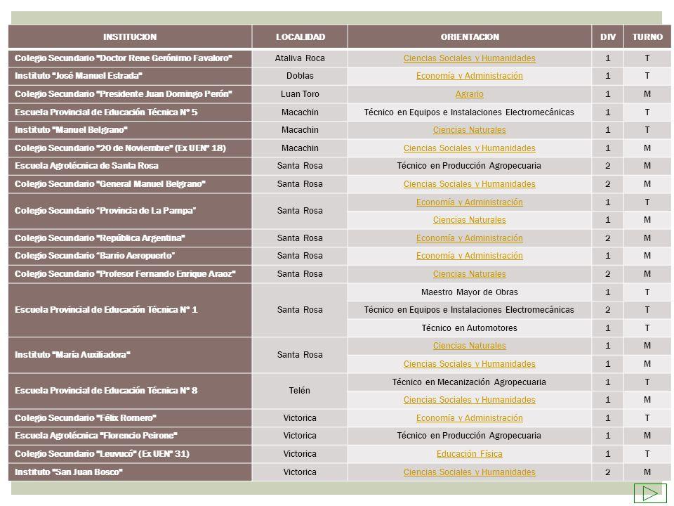 Coordinación de Área III Zona Norte Prof.Alfredo Tomas Daratha Fuente: Res.