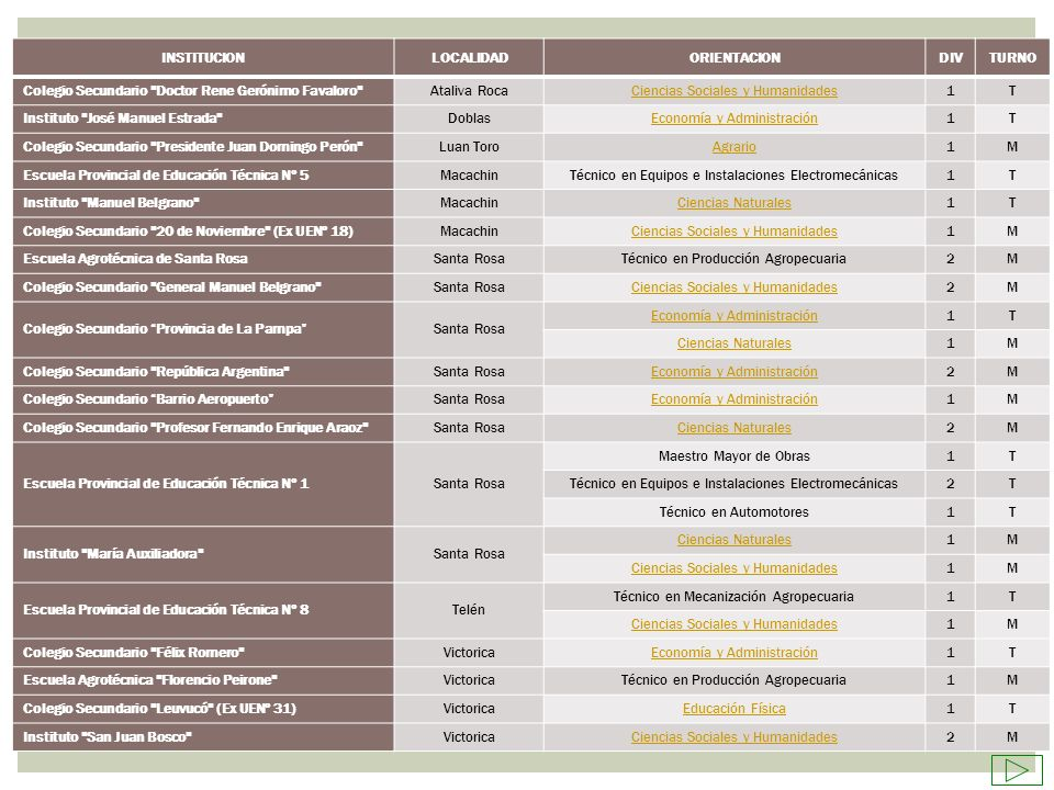 INSTITUCIONLOCALIDADORIENTACIONDIVTURNO Colegio Secundario
