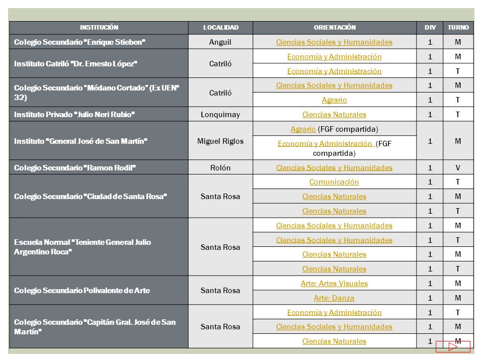 INSTITUCIÓNLOCALIDADORIENTACIÓNDIVTURNO Colegio Secundario Zona Norte Santa Rosa Comunicación1T Arte: Artes Visuales1M Instituto Domingo Savio Santa Rosa Economía y Administración1M Ciencias Sociales y Humanidades1M Ciencias Naturales1M Instituto Pampeano de Enseñanza MediaSanta RosaCiencias Naturales1M Colegio Universitario Liceo Informático II Santa Rosa Economía y Administración3T Informática2M Colegio Santo TomásSanta Rosa Lenguas1M Ciencias Sociales y Humanidades1M Instituto Toay de Enseñanza SecundariaToay Economía y Administración2M 1T Colegio Secundario Profesor Elpidio Oscar Perez UriburuCiencias Sociales y Humanidades1T Instituto Privado Cristo Redentor Winifreda Economía y Administración1M Ciencias Sociales y Humanidades1M