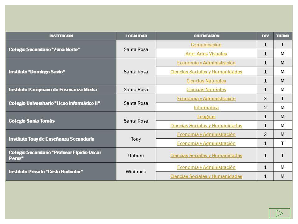 INSTITUCIONLOCALIDADORIENTACIONDIVTURNO Instituto Mariano Moreno BernasconiEconomía y Administración1T Colegio Secundario de Colonia Santa María Colonia Santa María Ciencias Naturales1T Instituto La Inmaculada General AchaComunicación1T Escuela Técnico AgropecuariaGeneral AchaTécnico en Producción Agropecuaria1T Escuela Provincial de Educación Técnica Nº 4 Juan Larrus General Acha Técnico en Equipos e Instalaciones Electromecánicas 1M Escuela NormalGeneral Acha Economía y Administración1T Ciencias Sociales y Humanidades2M Economía y Administración2V Colegio Secundario Valle Argentino (Ex UENº 30)General Acha Comunicación1T Ciencias Naturales1M Colegio Secundario Mariano Acha (Ex UENº 34)General Acha Informática1T Arte: Artes Visuales1M Instituto José Manuel Estrada General San Martin Ciencias Sociales y Humanidades1M Escuela Agrotécnica GuatrachéGuatracheTécnico en Producción Agropecuaria1M Instituto Juan Bautista Alberdi GuatracheEconomía y Administración2T Colegio Secundario (Ex UENº 21)GuatracheCiencias Sociales y Humanidades1M Instituto José Ingenieros Jacinto ArauzCiencias Naturales1M Escuela Provincial de Educación Técnica Nº 9Jacinto Arauz Técnico en Equipos e Instalaciones Electromecánicas 1M Colegio Secundario La Adela La Adela Turismo1T Ciencias Naturales1M
