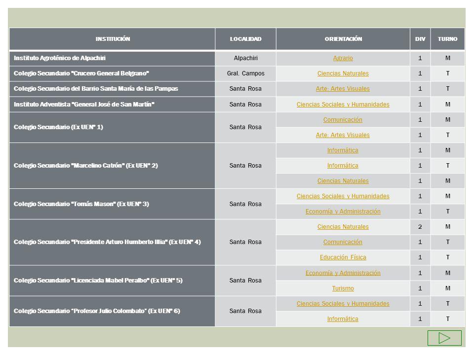 INSTITUCIÓNLOCALIDADORIENTACIÓNDIVTURNO Colegio Secundario (Ex UENº 7)Santa Rosa Arte: Musica1M Educación Física1M Economía y Administración1T Colegio Secundario Madre Teresa de Calcuta (Ex UENº 8)Santa Rosa Turismo1M Comunicación1T Colegio Secundario Juan Ricardo Nervi (Ex UENº 9)Santa Rosa Ciencias Sociales y Humanidades1M 1T Comunicación1M Colegio Secundario 9 de Julio (Ex UENº 10)Santa Rosa Ciencias Sociales y Humanidades1M Economía y Administración1M Ciencias Sociales y Humanidades1T Economía y Administración1T Colegio Secundario Juana Paula Manso (Ex UENº 11)Santa Rosa Ciencias Sociales y Humanidades1T Comunicación1M Colegio Secundario Paulo Freire (ex Polimodal No Formal)Santa RosaEconomía y Administración1T Colegio Secundario (Ex UENº 28)Toay Ciencias Sociales y Humanidades1M Agrario1T