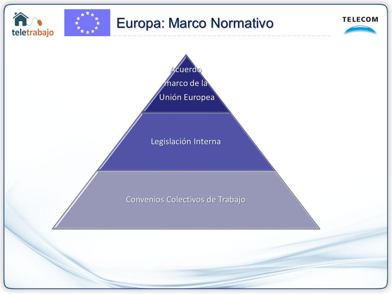 Acuerdo marco de la Unión Europea Unión Europea Legislación Interna Convenios Colectivos de Trabajo Europa: Marco Normativo