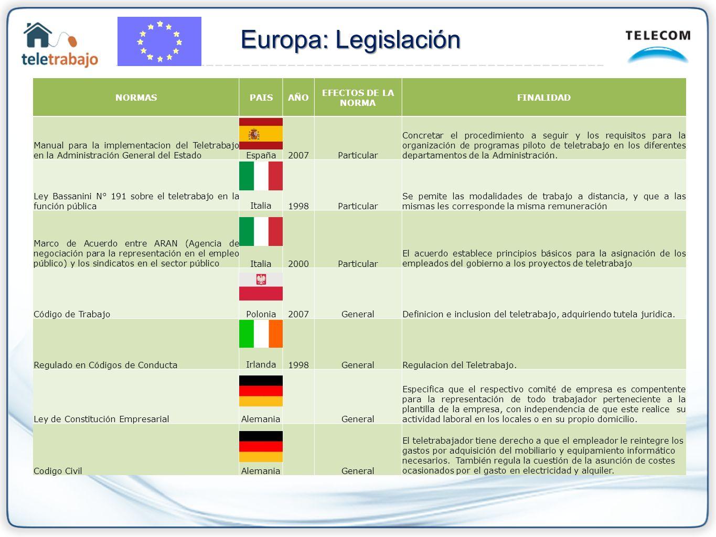 NORMASPAISAÑO EFECTOS DE LA NORMA FINALIDAD Manual para la implementacion del Teletrabajo en la Administración General del EstadoEspaña2007Particular